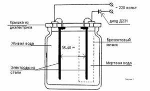 Схема с електроди за жива вода.